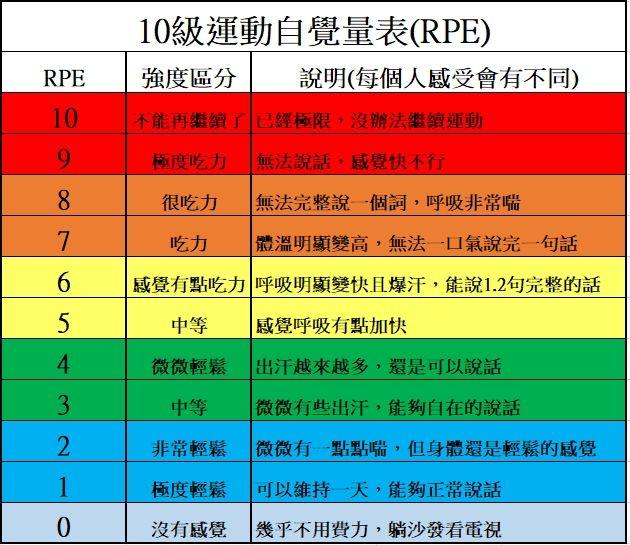 10級運動自覺量表RPE